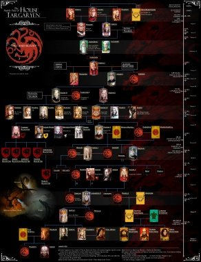 House Targaryen Family tree(Supplement).jpg