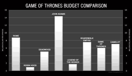 Бюджет Игры престолов