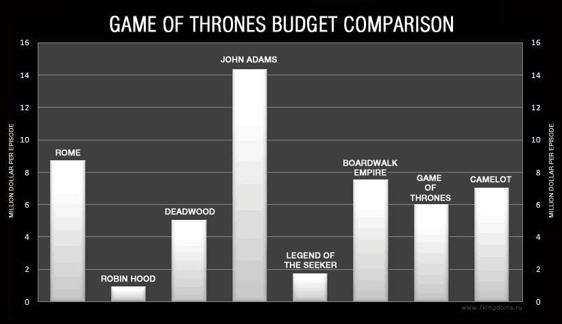 Бюджет Игры престолов по