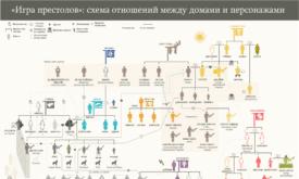 Перевод схемы по Игре престолов