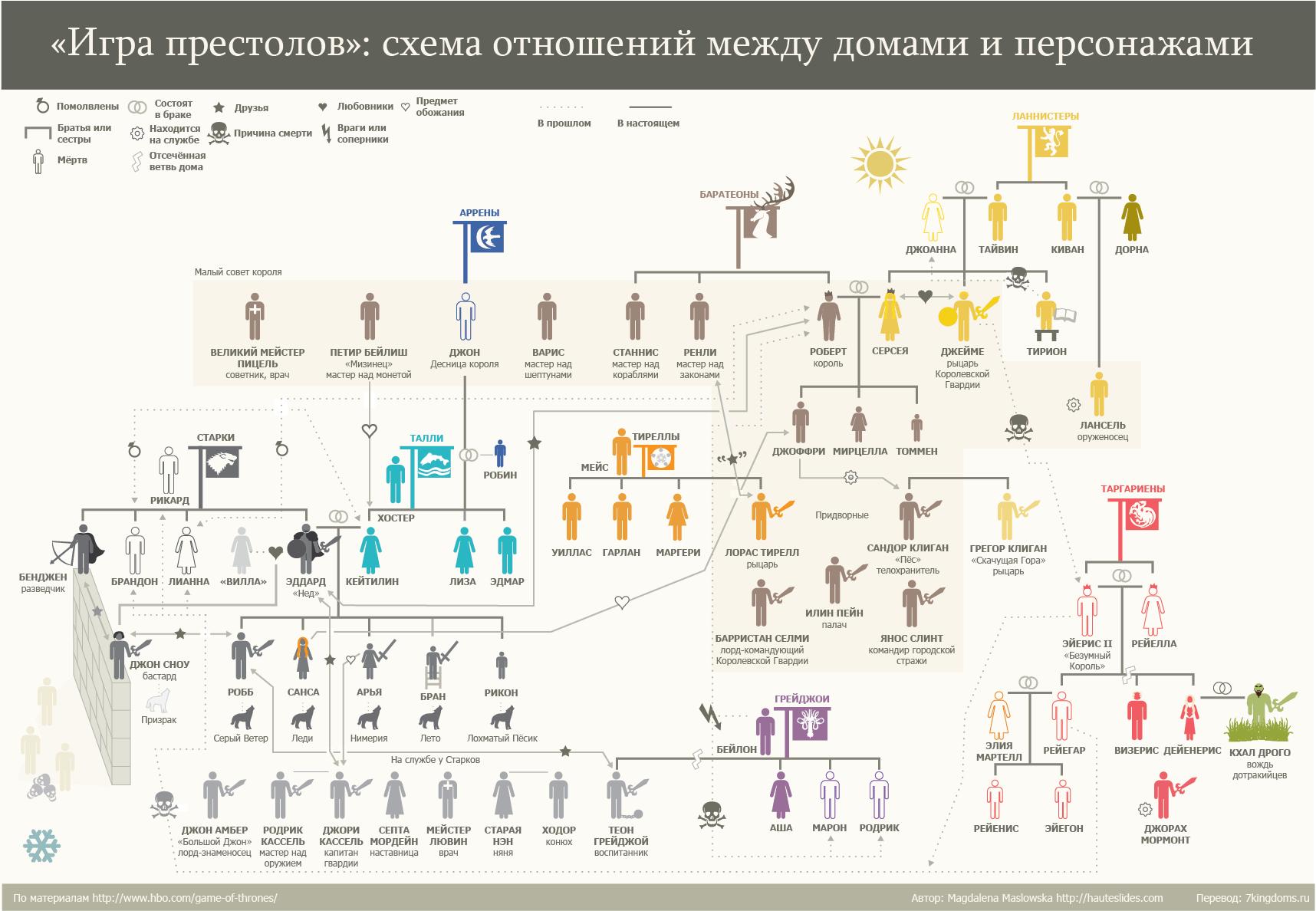 Сексуальные связи в игре престолов инфографика