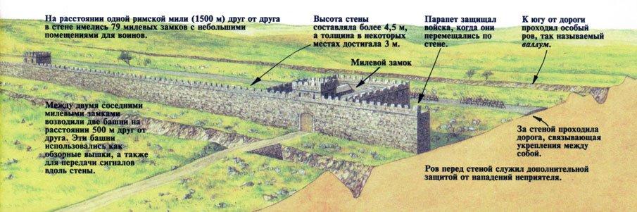Схема укреплений