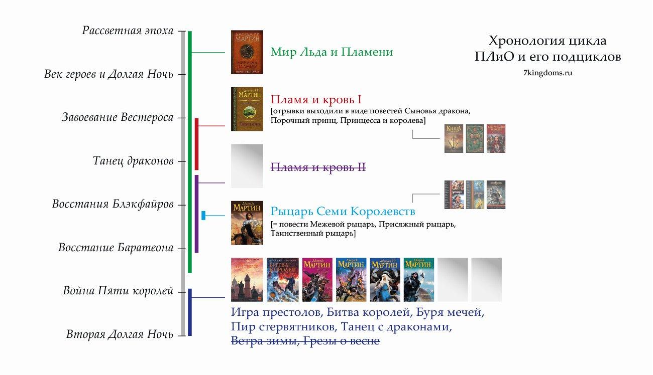 Хронология книжных циклов в мире Вестероса