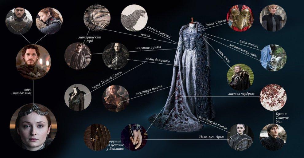 Детали и отсылки в платье Сансы Старк на коронацию