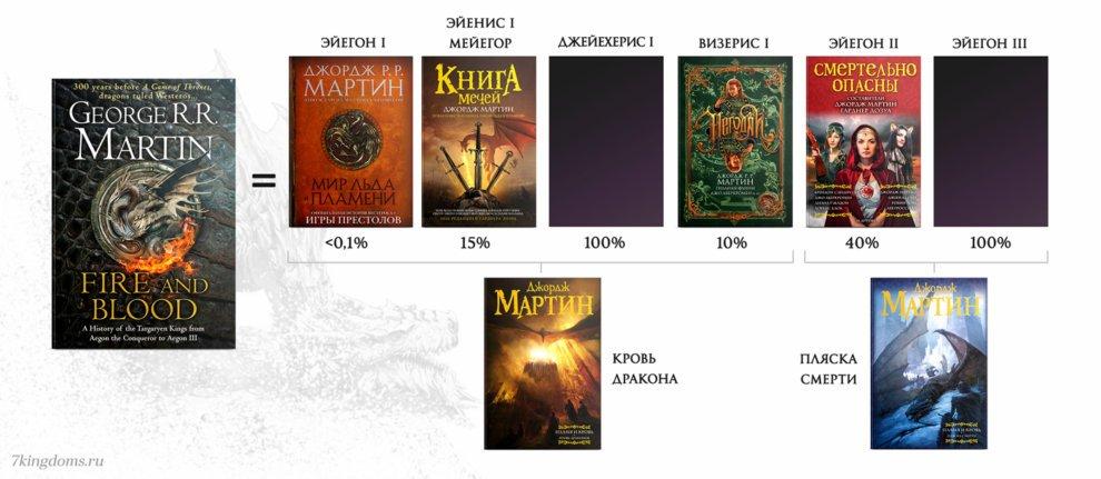 Объем нового материала в «Пламени и крови» в процентах относительно объема текста, который публиковался ранее. 100% означает, что материал полностью новый.