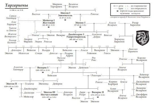 Генеалогическое древо Таргариенов (Пламя и кровь)