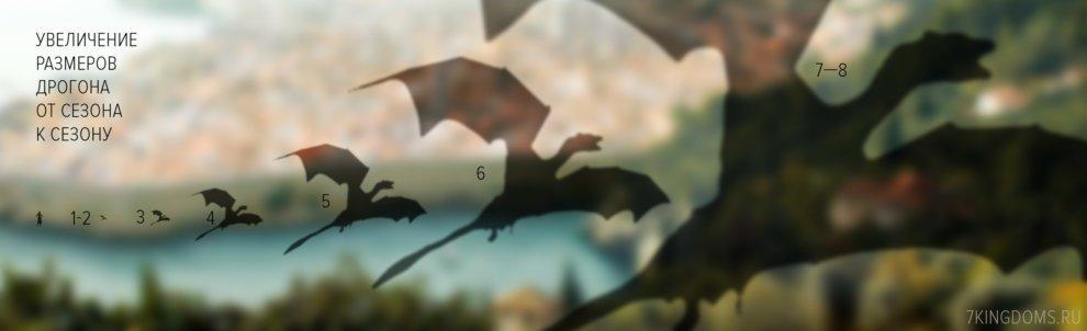 Размеры драконов Игры престолов от сезона к сезону