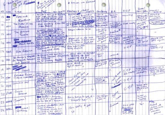 Сюжетная таблица Дж. К. Роулинг для «Ордена Феникса». По горизонтали отложены месяцы, по вертикали — номер главы. Такие схемы помогают отследить провисания сюжета, взаимодействие героев и прочие повествовательные проблемы